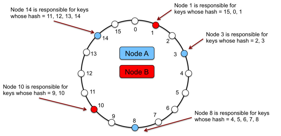 Consistent Hashing With Virtual Node