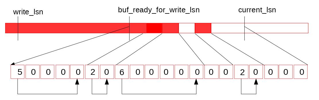redo-next-write-to-log-buffer