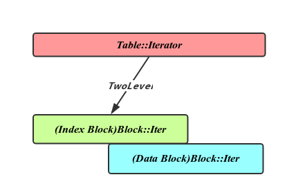 Table::Iterator