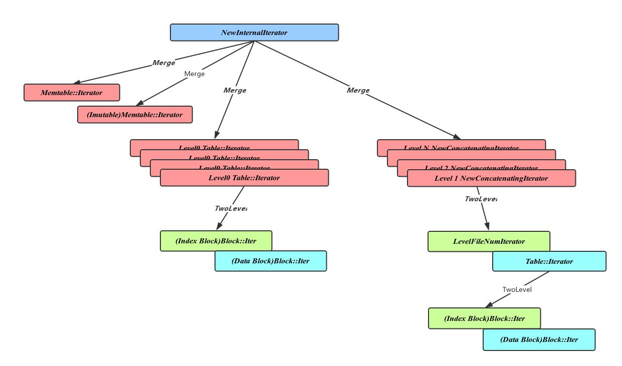 Compaction过程Iterator