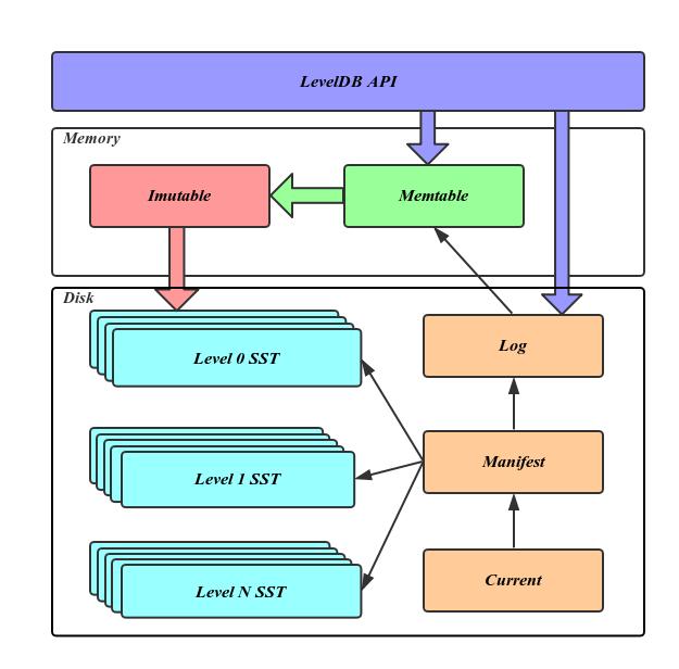LevelDB 结构