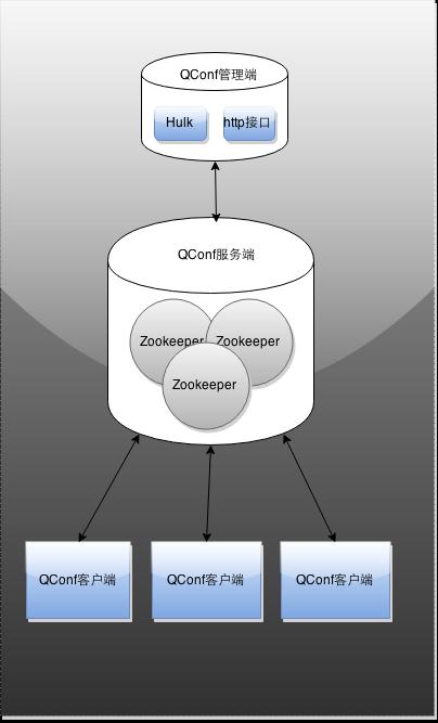 图3 QConf整体结构