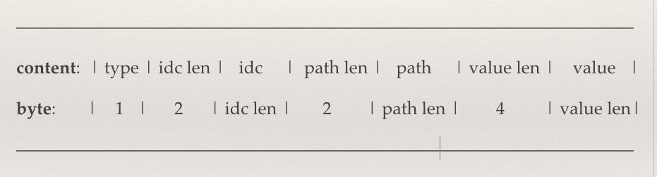 图6 数据序列化协议