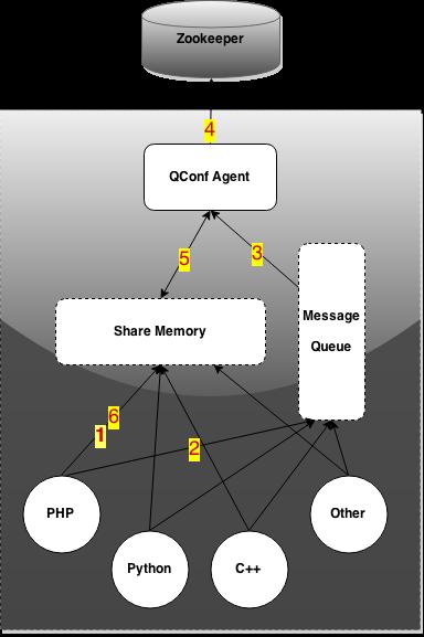 图5 数据流动-业务进程请求数据