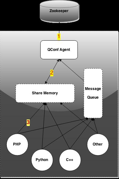 图5 数据流动-配置更新