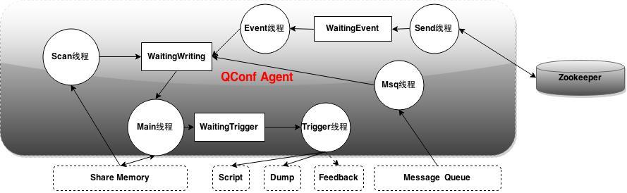 图7 Agent内部结构