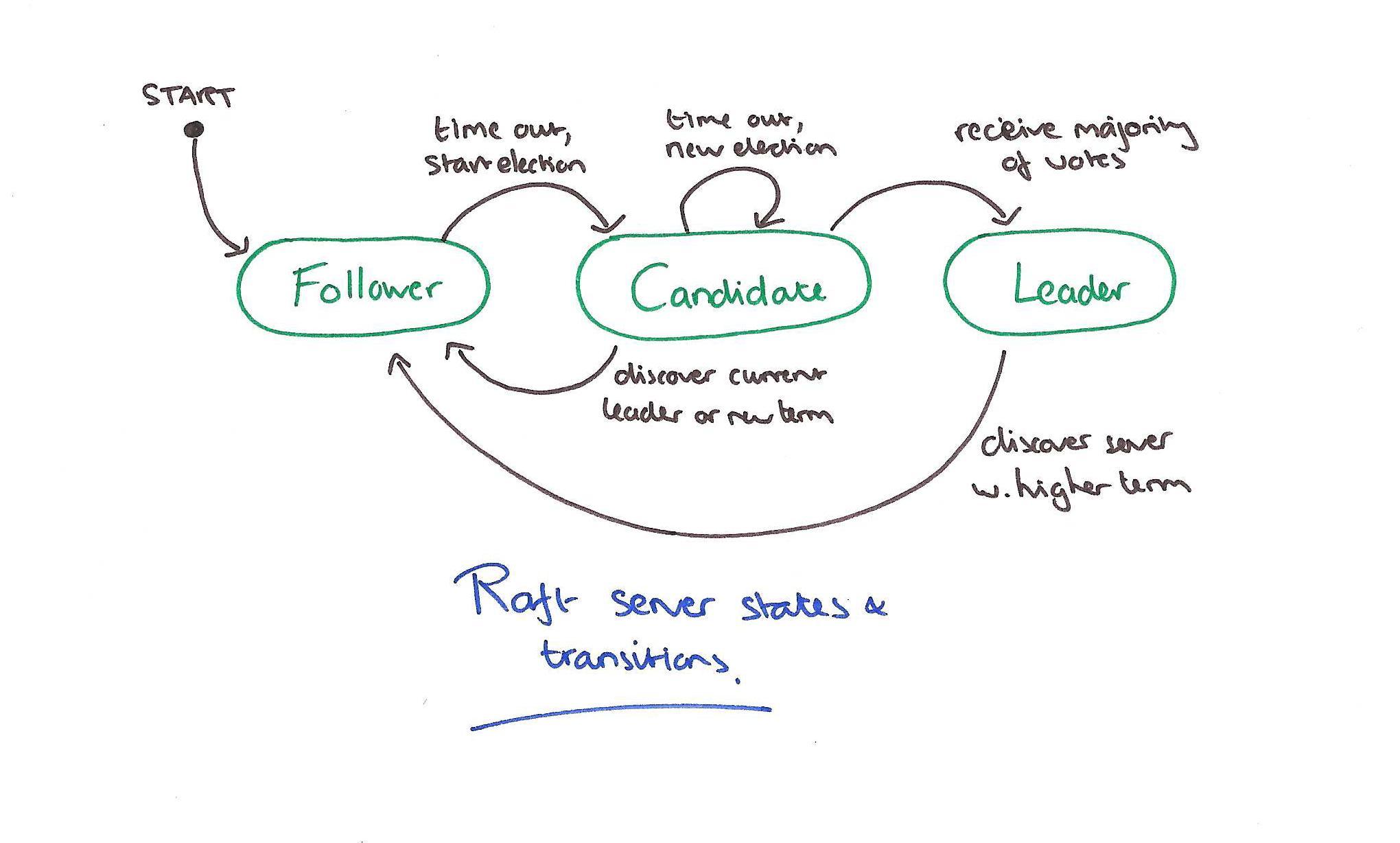 Status transition
