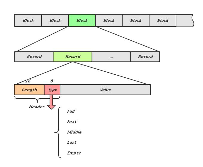 Binlog Format